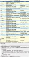 淡江大學108學年度延攬師資公告