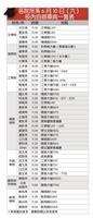 各院所系6月10日(六) 校內自辦畢典一覽表