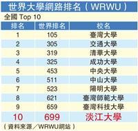 本校蟬聯WRWU全國私校第一