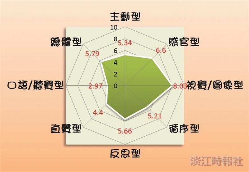 全校大一學生學習風格各類型平均值圖