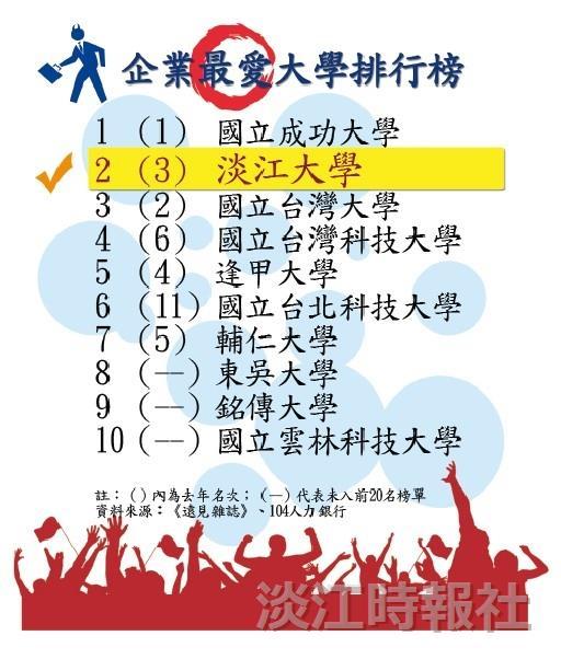 企業最愛 淡江排名勝台大 《CHEERS》、《遠見》評私校雙連霸 《遠見》與104人力銀行評鑑 本校第二 僅次成大