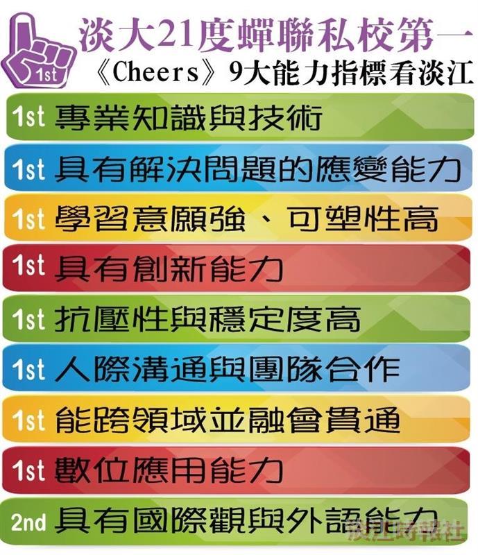 《Cheers》企業最愛:淡江蟬聯私校第1