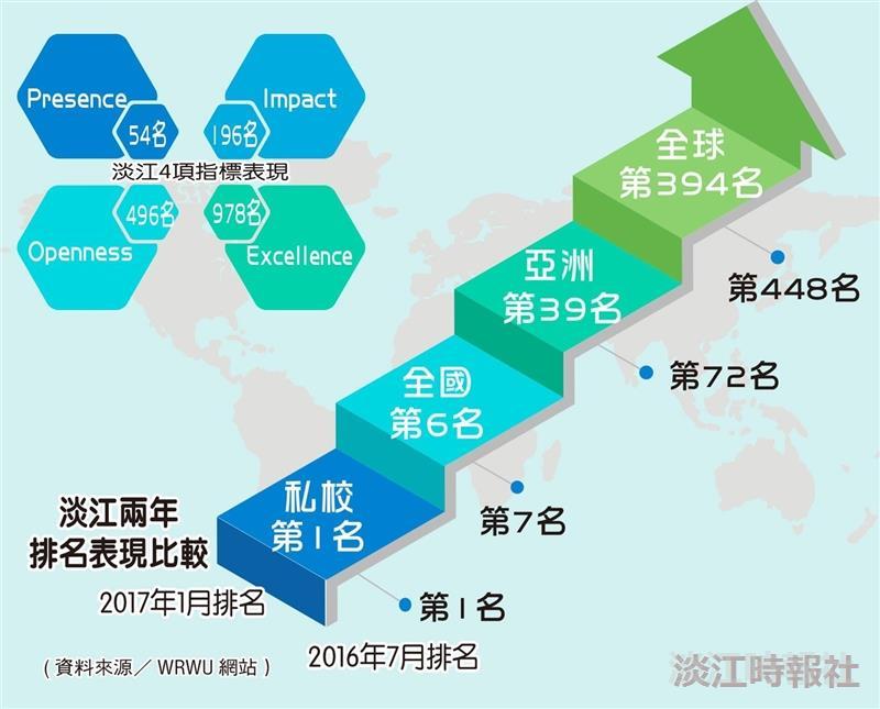 淡江兩年排名表現比較