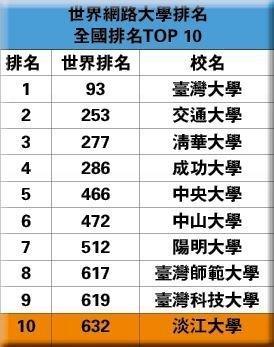 最新世界大學網路排名 淡江持續私校掄元