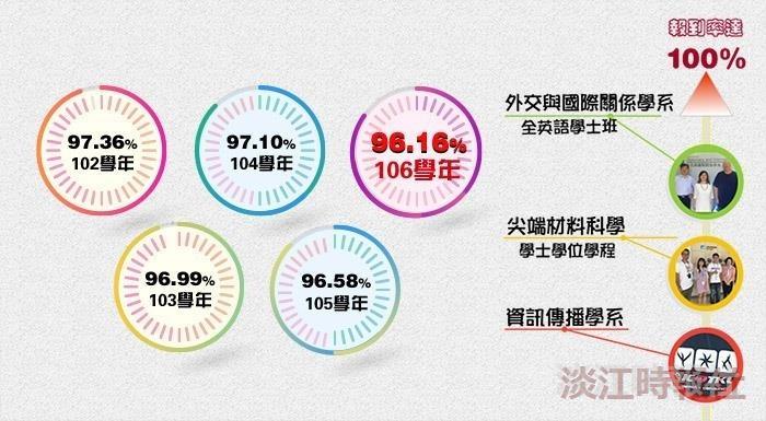新生註冊率96.16%
