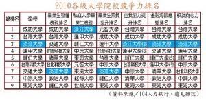 2010各級大學院校競爭力排名 (資料來源�104人力銀行、遠見雜誌)