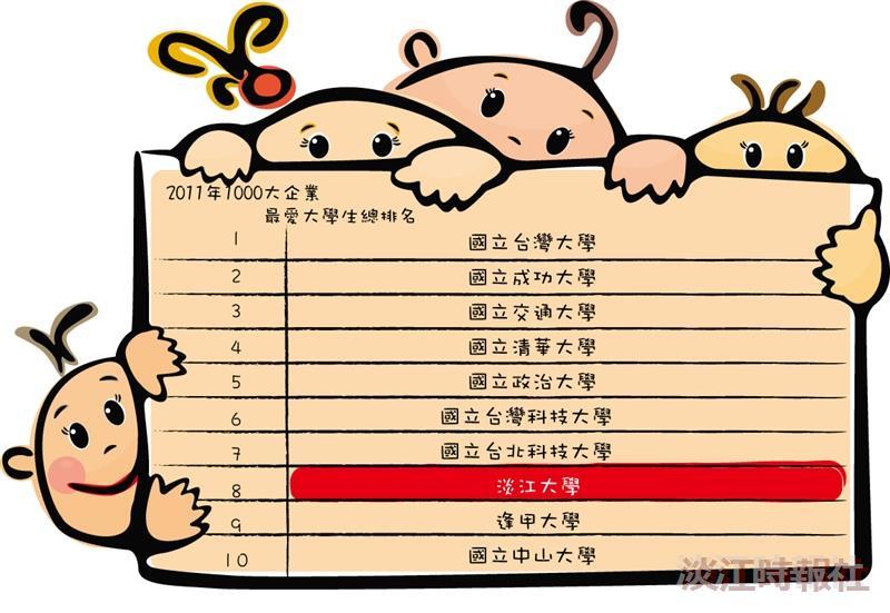 Cheers調查  企業最愛私校 本校14連霸
