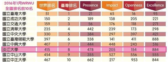 本校在世界大學網路排名唯一入榜私校 亞洲第55名