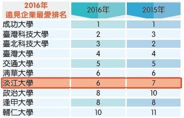 企業最愛調查 《遠見》:淡江與清大並列第6