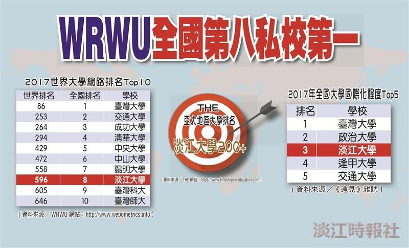 WRWU全國第八私校第一