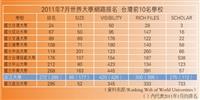 20117月世界大學網路排名