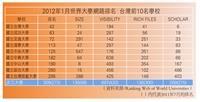 2012年1月世界大學網路排名
