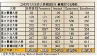 世界大學網路排名 本校全國排名第10 蟬聯私校第1 Presence Openness指標排名躍升