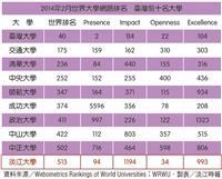 世界大學網路排名 本校列亞洲90th 全國第10