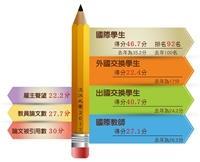 QS亞洲最佳大學       本校入列