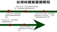 台灣綠建築發展歷程
