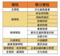 98學年度新設學分學程一覽表