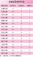 2007年世界大學網路排名
