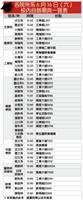各院所系6月16日(六)校內自辦畢典一覽表