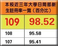 本校近三年大學日間部新生註冊率一覽