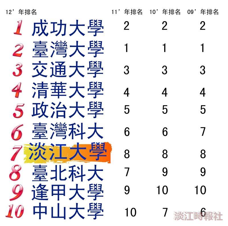 2012年1000大企業最愛大學生排名