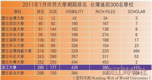 2011年1月世界大學網路排名 台灣進前300名學校