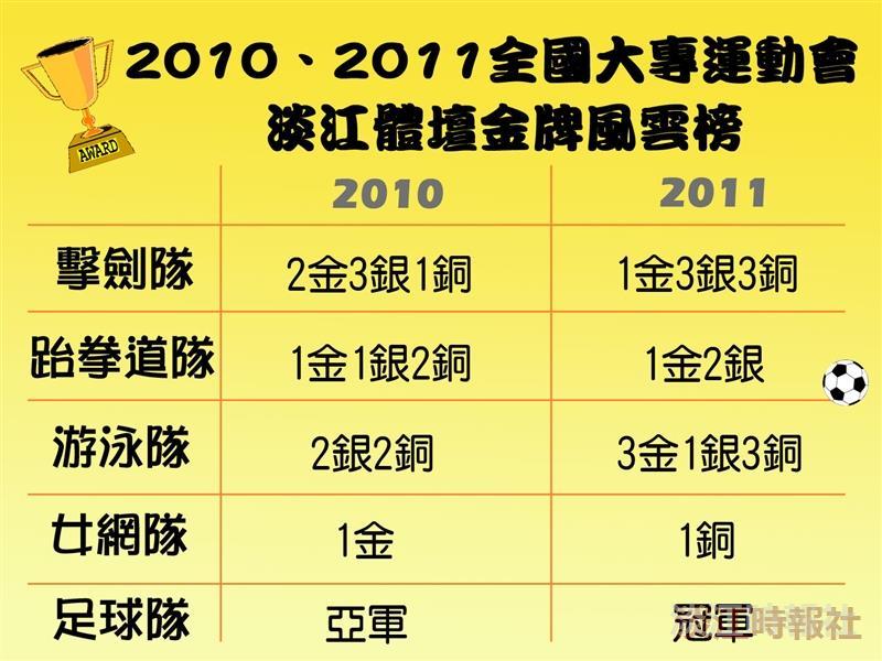 參考資料/體育事務處提供 製圖/陳昭岑