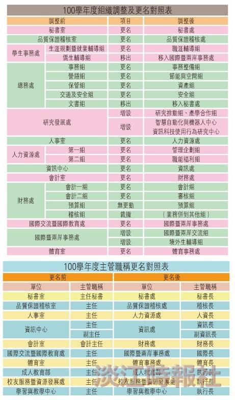 100學年度組織調整及更名對照表/主管職稱更名對照表