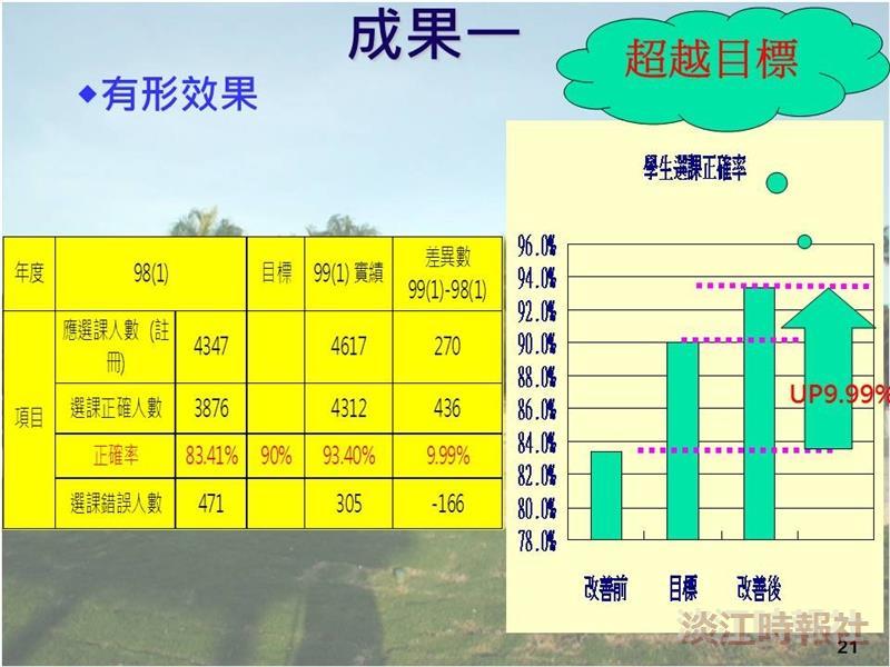 淡江品管圈競賽獲獎圈 第3名:3C精品圈 跨組成立 新生選課正確率達93.4%