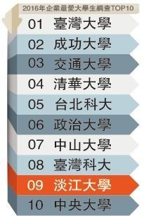 企業最愛調查 《Cheers》:淡江蟬聯私校第1