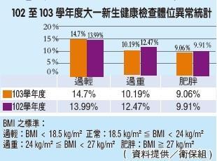 新生體檢 BMI異常略減 3成血壓高