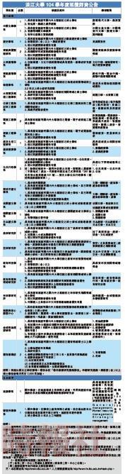 淡江大學104學年度延攬師資公告
