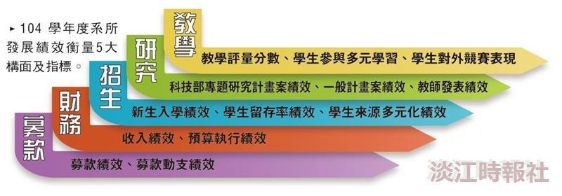 9系所入圍發展獎勵