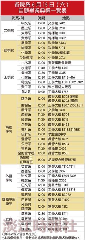 各院系6月15日(六)自辦畢業典禮一覽表
