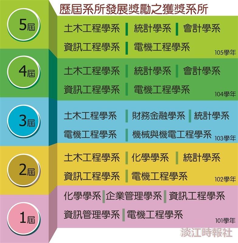 8位入圍系所發展獎勵
