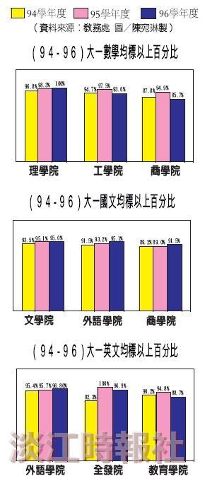 (94-96)大一各項均標以上百分比
