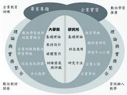 教科系學習與發展結構圖(圖�陳維信 資料來源:教科系)