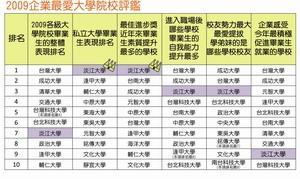 《遠見》企業最愛調查 淡江蟬聯私校三連霸