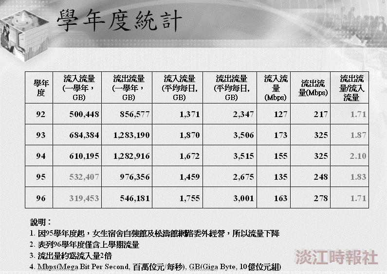 淡江大學網路之行為分析 流量出高於入 績效持續成長