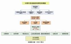 98學年度通識教育課程架構圖