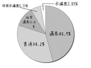 服務態度:對於觀海堂的服務態度,57.3%的學生覺得「滿意」或「非常滿意」。