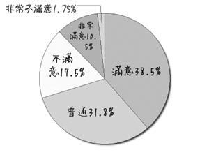 驚聲書城的商品價格,49%學生「滿意」或「非常滿意」。