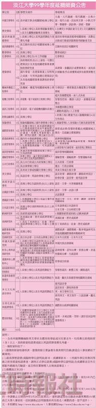 淡江大學99學年度延攬師資公告