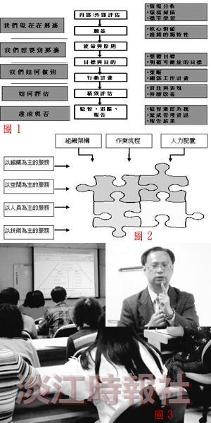 (圖1)品質管理推行的步驟。圖2「大學圖書館的績效組成圖」。邱鴻祥以圖書館的績效組成為例,說明服務品質與績效指標,應根據各單位的「組織架構」、「作業流程」與「人力配置」等,全面思考、評詁後,平衡理想與實際,訂定出適合的指標,以達最佳的服務效果。圖3(右上)現任中華民國青年創業發展協會總會、聯聖企管公司企業經營輔導顧問暨本校資管系、資圖系兼任講師的邱鴻祥,是策略規劃與產業分析、經營績效分析、組織設計與流程管理的專業人員。