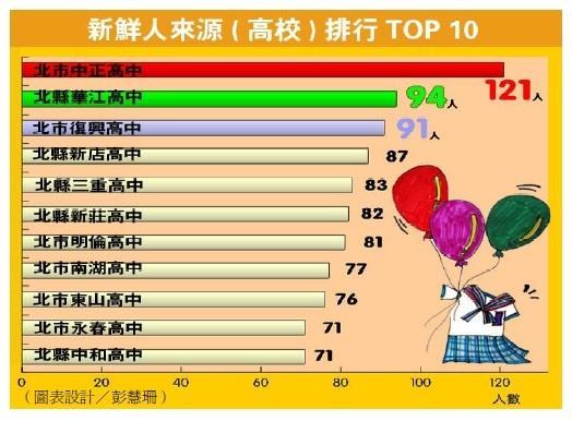 新鮮人高校排行 TOP 10 皆在北縣市