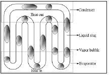 圖為機電系教授康尚文之專利發明「平板結構之震盪式均熱片」,其中一項結構「震盪式熱管」設計圖。