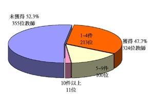 本校教師執行國科會專題研究計畫案情形分析圖(圖表設計�彭慧珊)