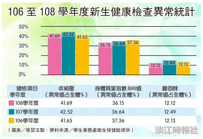 106-108學年新生健檢異常統計