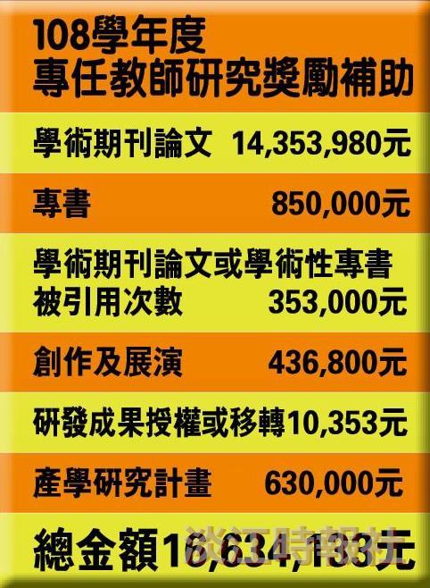 108學年度專任教師研究獎勵 總金額逾1600萬