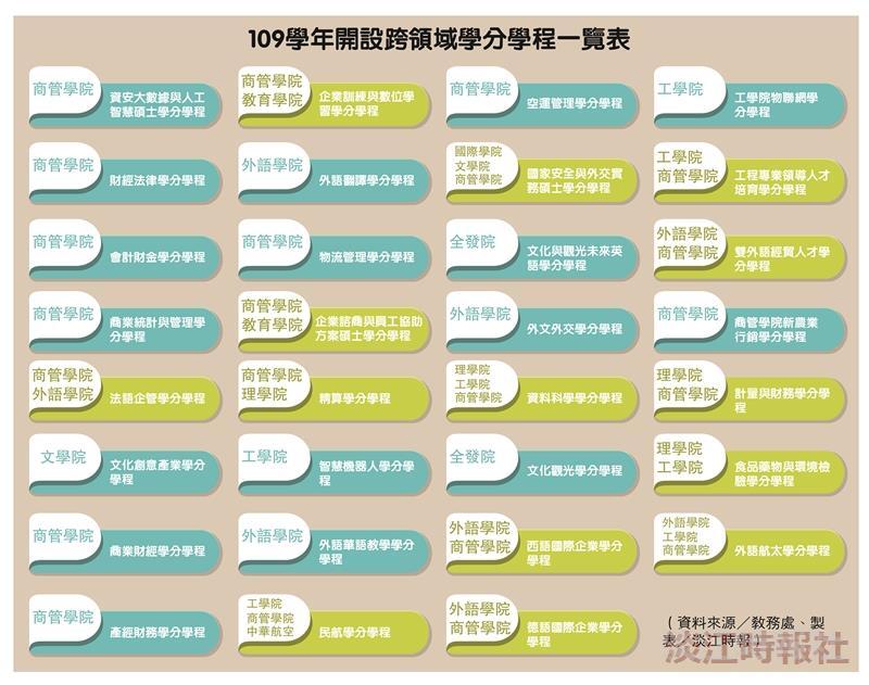 109學年開設跨領域學分學程一覽表